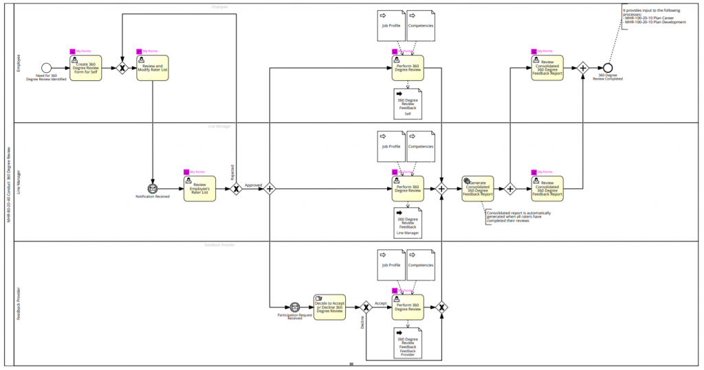 Conduct 360 Degree Review flow